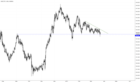 GBPJPY: Are we setting up for a major breakout?