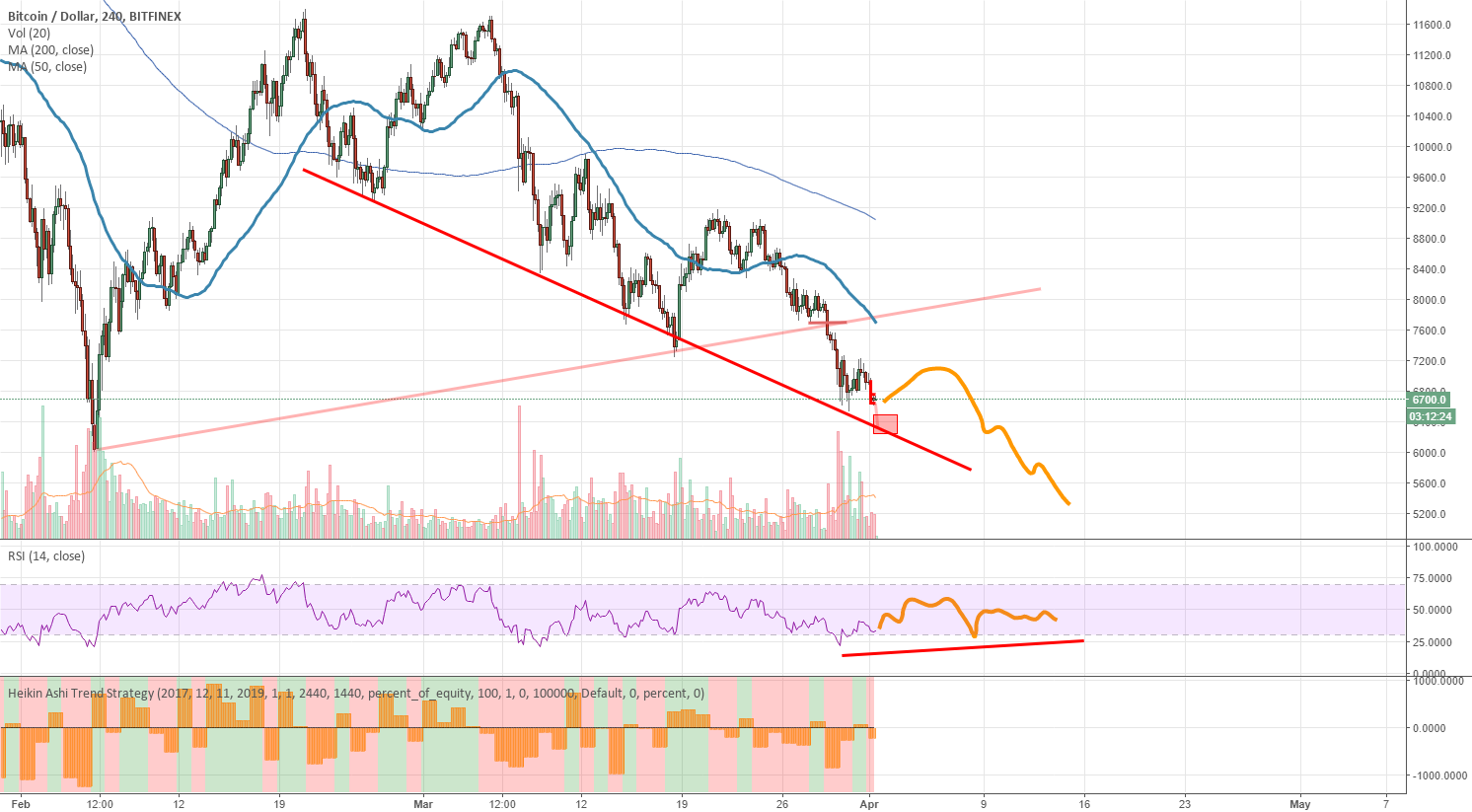 BTC When will the bear market end?
