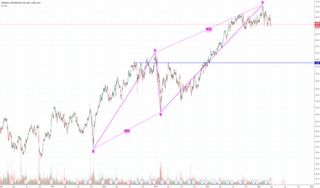 CCL: CCL: Long-term ABCD completed with downside risk at $53
