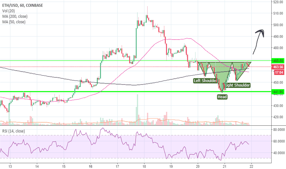ETHUSD: inverse head and shoulders 1hchart