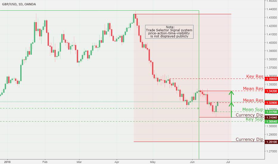 GBPUSD: GBP/USD, Daily Chart Analysis 6/22
