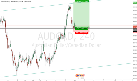 AUDCAD: Long here