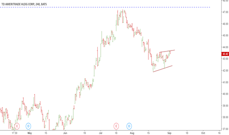 AMTD: AMTD bearish wedge