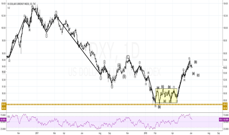 DXY: DXY Wave count weekly with rsi