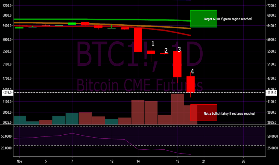 BTC1!: Possible Bullish Fakey Setup for Bitcoin (BTC1/BTCUSD)