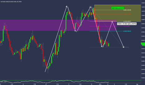 AUDCAD: AUDCAD - 2618 Trading Opportunity