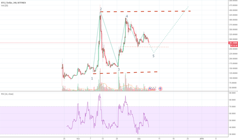 BTGUSD: I see some correction coming..