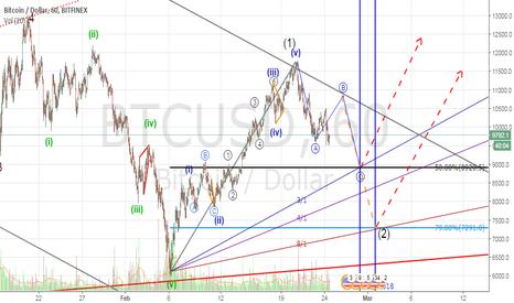 BTCUSD: BTCUSD bullish scenario(wave2 in play)