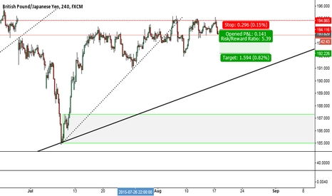 GBPJPY: ***GBPJPY SHORT SET UP*** T.192.20