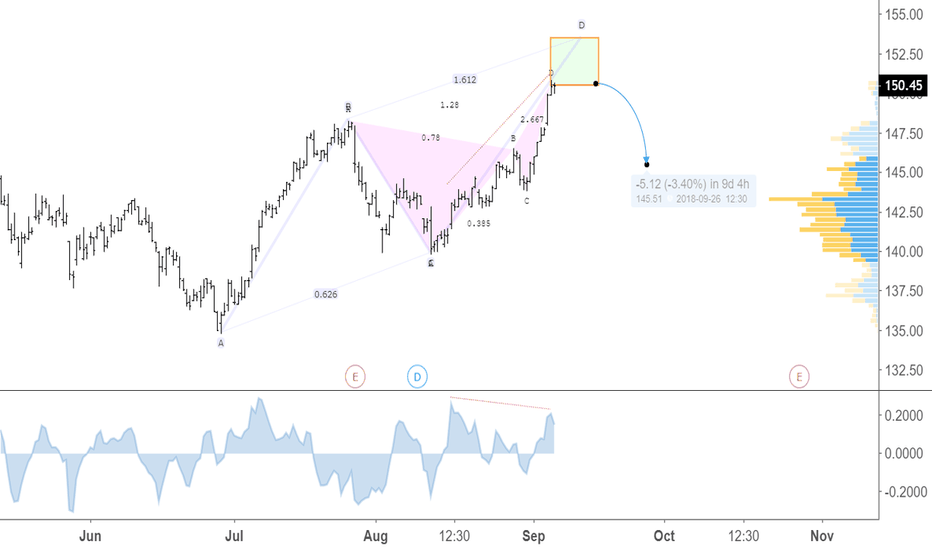 AON: Bearish Butterfly