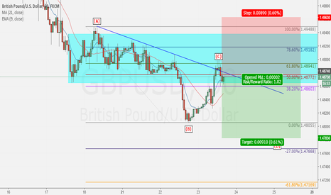 GBPUSD: Bearish for GbpUsd