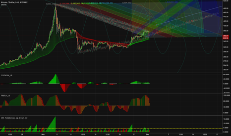BTCUSD: 400 Long, Come At Me