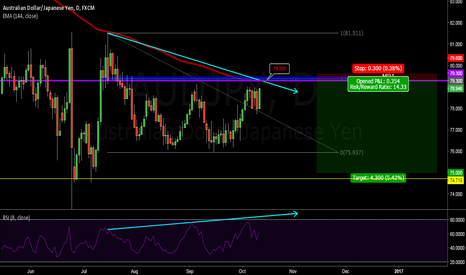 AUDJPY: RIDE THE WAVE...