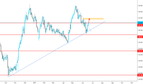 GBPJPY: Upper Target for GBPJPY