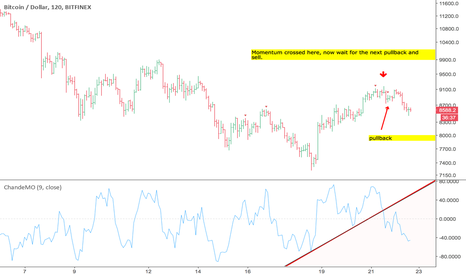 BTCUSD: Update on finding tops and bottoms BTC 2hr chart