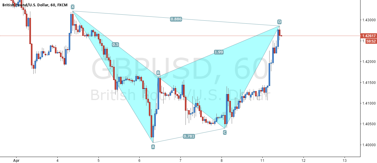 GBP/USD - Bearish Bat
