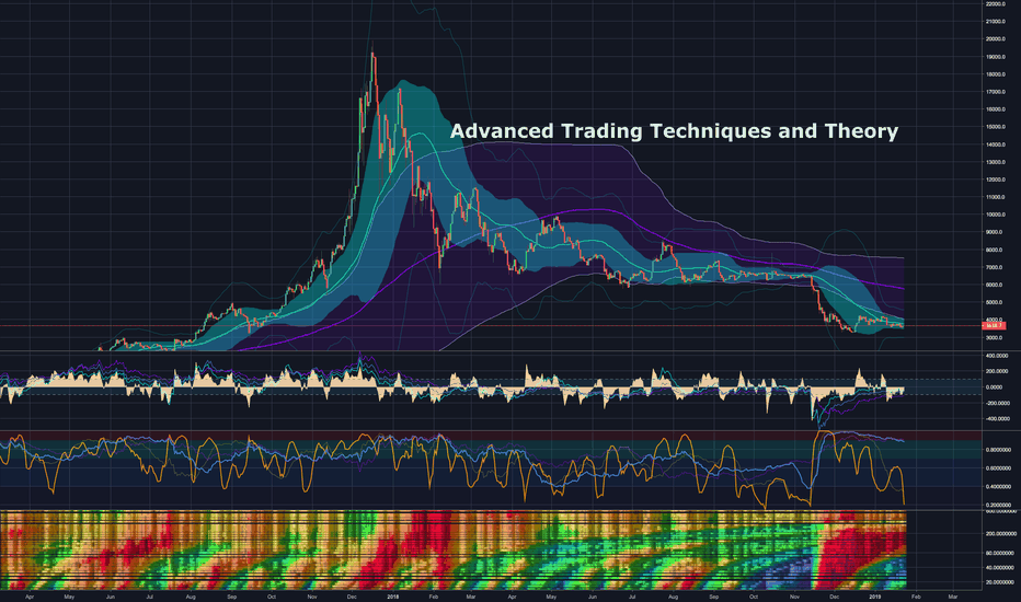 BTCUSD: The Holy Grail of Trading, Advanced Volatility Theory