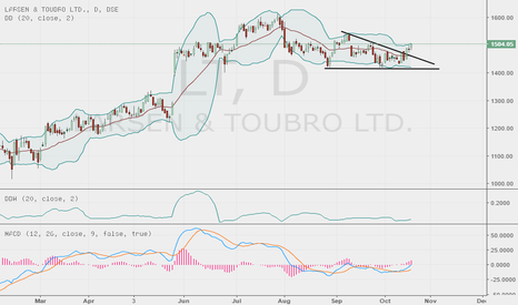 LT: larsen and tubro seemsto be bullish