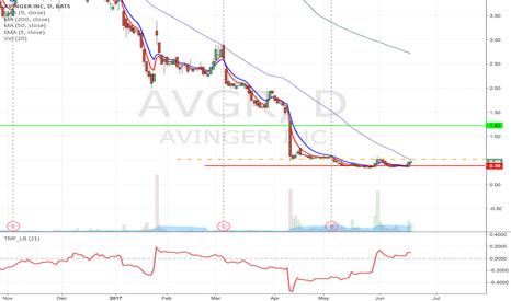 AVGR: AVGR - Speculative Fallen angel trade from $0.53 to $1.23