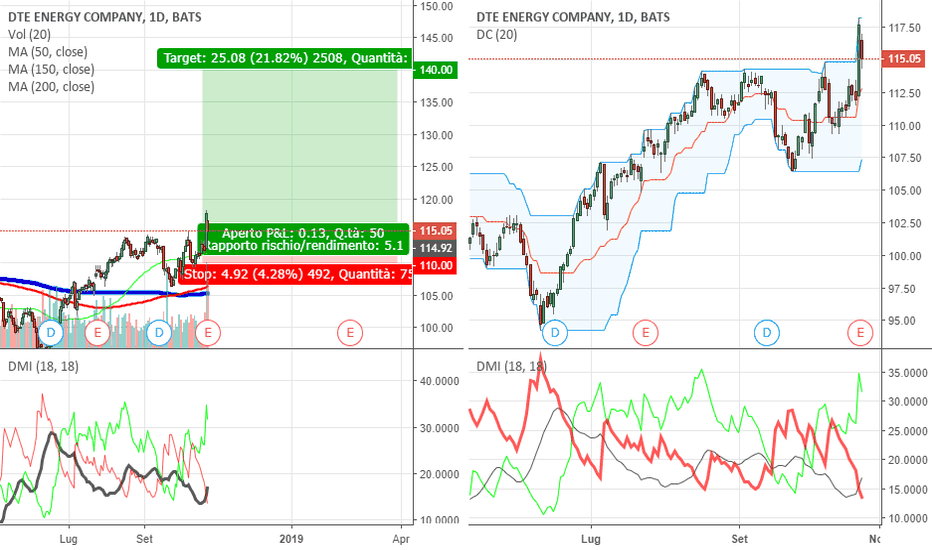 DTE: Dte Energy company Buy