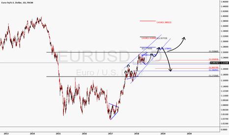 EURUSD: Euro path