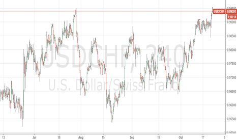 USDCHF: Zone of resistance reached