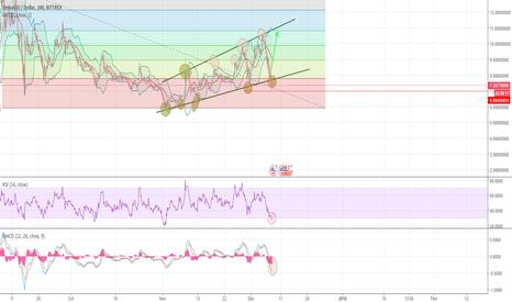 OMGUSD: OMG/USD - Trading range