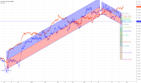 DE30EUR: dji on the top - let's roll down with dax