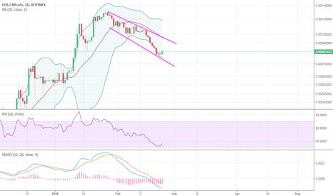 EOSBTC: EOS showing signs of life