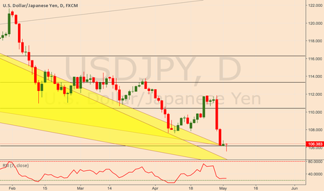 USDJPY: USDJPY Bullish Bat!