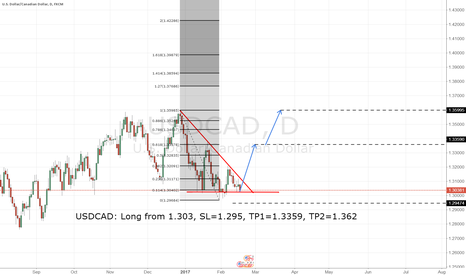 USDCAD: USDCAD: Long from 1.303, SL=1.295, TP1=1.3359, TP2=1.362