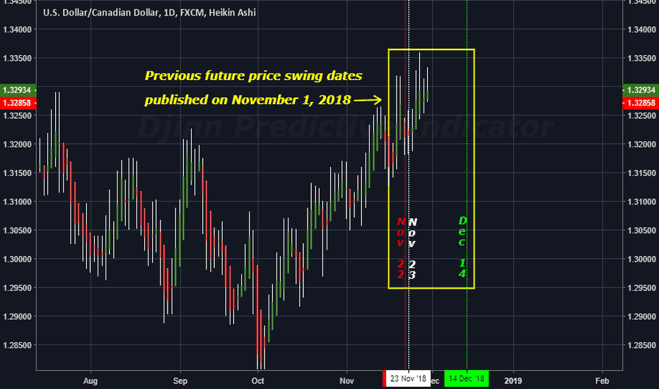 USDCAD: The FUTURE price swing dates for USDCAD