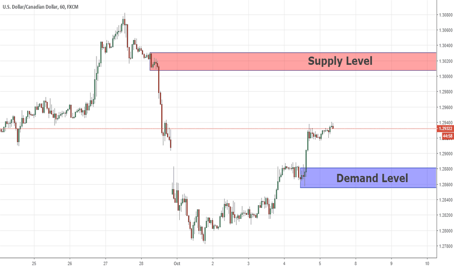 USDCAD: Key Levels USDCAD 05/10/2018
