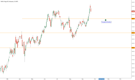 WFC: $WFC look out below!