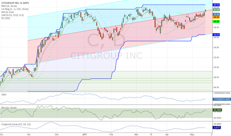 C: None of the Indicators is Overbought