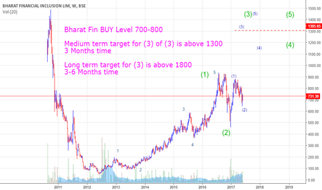 Bharatfin stock price and chart tradingview