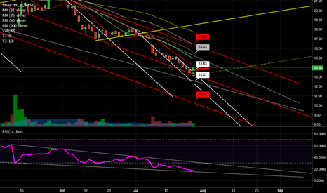 SNAP: SNAP falling wedge in RSI and price - breakout today in at 13.5x
