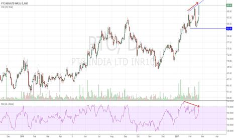 PTC: PTC SHORT Trading Divergence