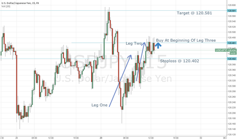 USDJPY: Short Term 15Min USDJPY Long Idea