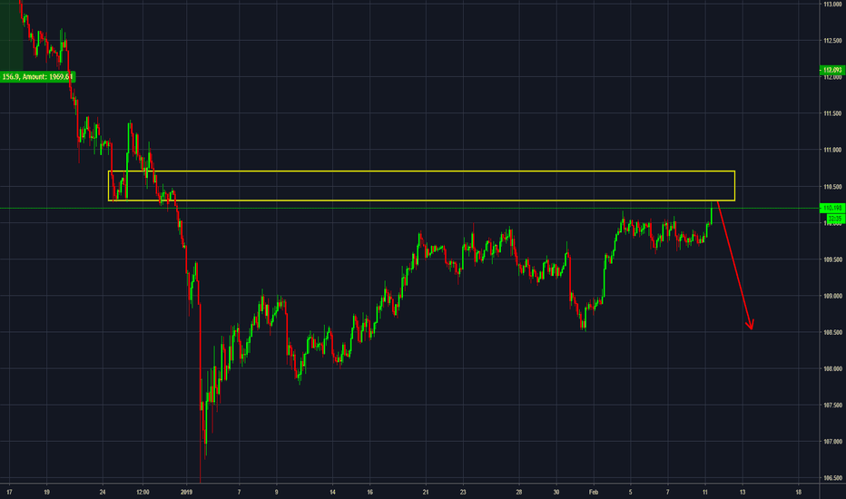 USDJPY: USDJPY [Intraday] Shorts in play within supply zone