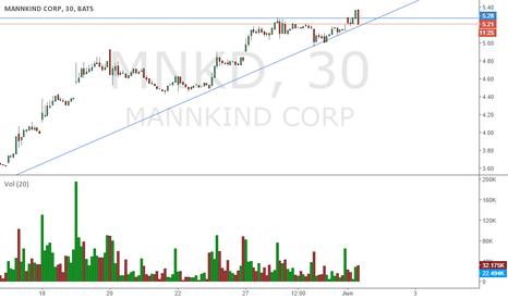 MNKD: $MNKD ASCENDING TRIANGLE