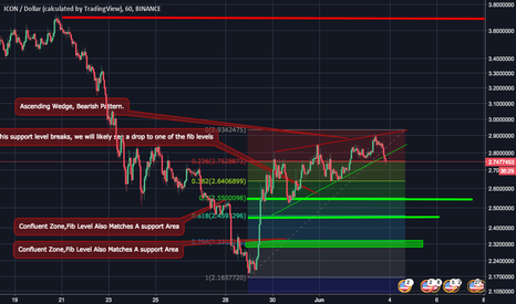 ICXUSD: ICON CHANGE IN STANCE