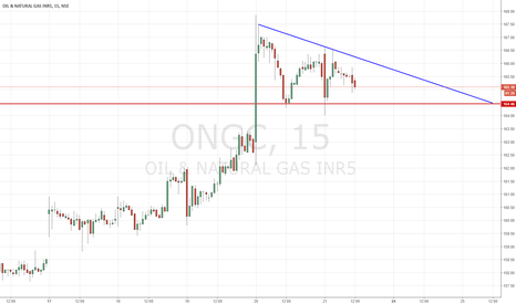 ONGC: ONGC   Triangle in the making
