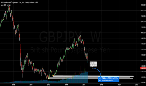 GBPJPY: Weekly GBPJPY analysis