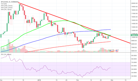 BTCUSD: Have we Just Broken major Resistance line from December?  YES