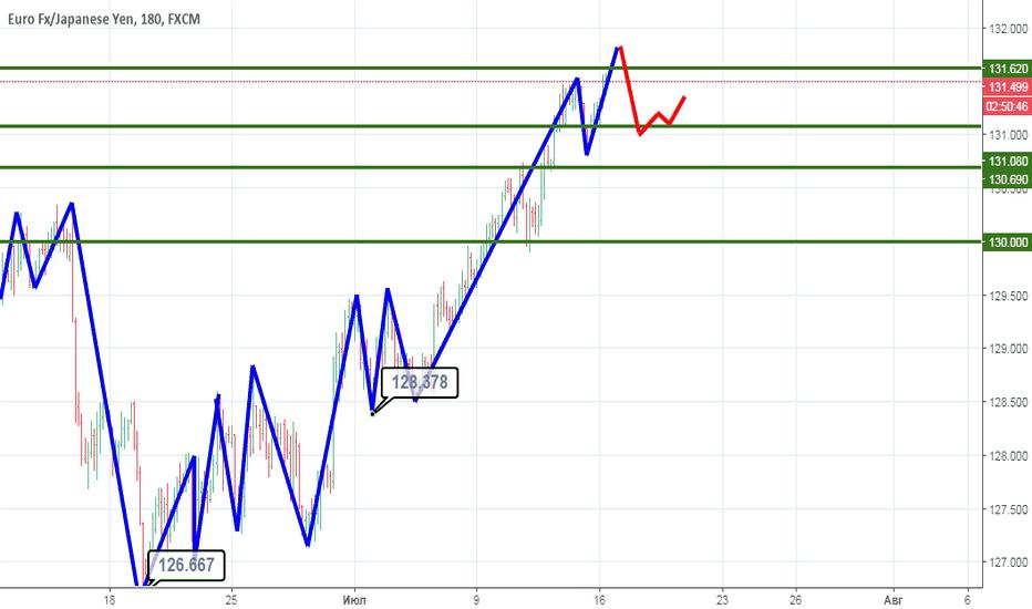 EURJPY: Ожидается коррекционное снижение.
