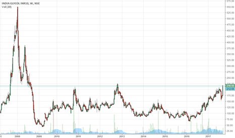 INDIAGLYCO: india glycol multi year breakout