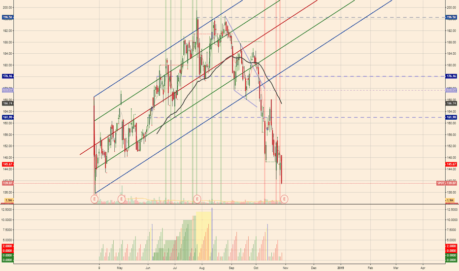 SPOT: $SPOT notes ahead of earnings