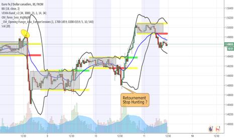 EURCAD: Stratégie d'analyse d'accéleration de marché EUR CAD post ASIAN
