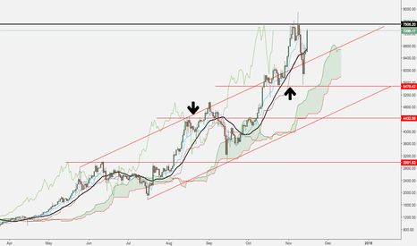 BTCUSD: Bought in early 2015. Still holding and buying dips.